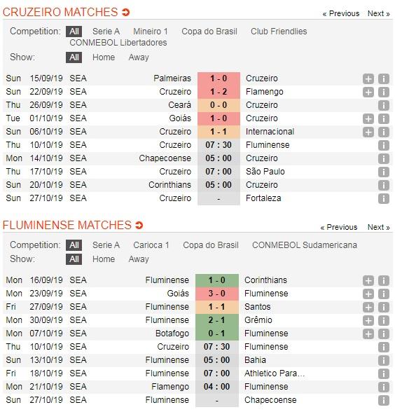 Cruzeiro-vs-Fluminense-Khach-lan-chu-07h30-ngay-10-10-Giai-VDQG-Brazil-Brazil-Serie-A-5