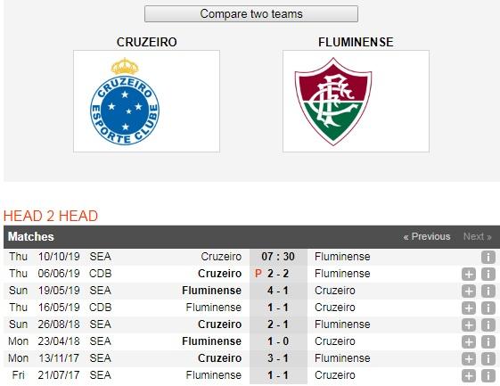 Cruzeiro-vs-Fluminense-Khach-lan-chu-07h30-ngay-10-10-Giai-VDQG-Brazil-Brazil-Serie-A-6