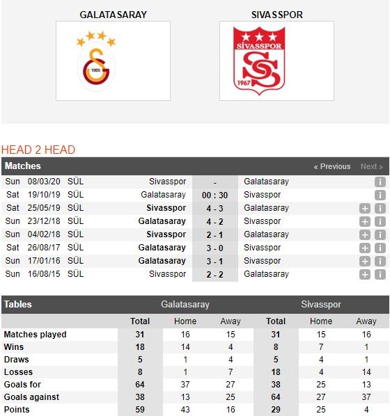 Galatasaray-vs-Sivasspor-Suc-manh-nha-duong-kim-vo-dich-00h30-ngay-19-10-VDQG-Tho-Nhi-Ky-Super-Lig-1