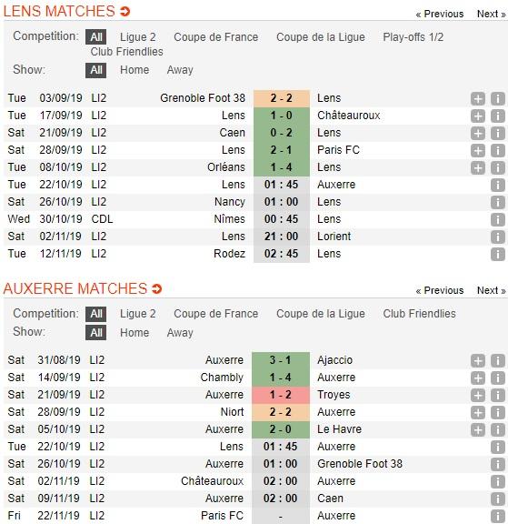 Lens-vs-Auxerre-3-diem-cho-chu-nha-01h45-ngay-22-10-Hang-2-Phap-Ligue-2-2