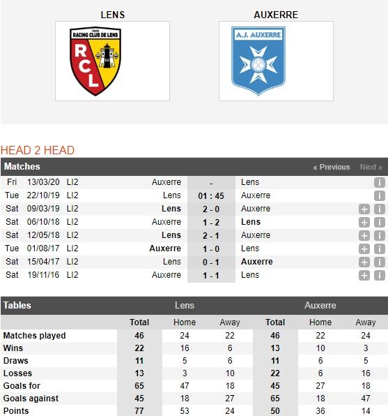 Lens-vs-Auxerre-3-diem-cho-chu-nha-01h45-ngay-22-10-Hang-2-Phap-Ligue-2