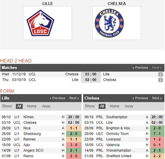 Lille-vs-Chelsea-The-Blues-tro-lai-02h00-ngay-03-10-Cup-C1-chau-Au-Europa-League-1