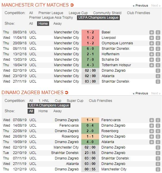 Manchester-City-vs-Dinamo-Zagreb-Bung-no-ban-thang-02h00-ngay-2-10-Cup-C1-chau-Au-UEFA-Champions-League-5