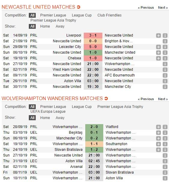 Newcastle-vs-Wolves-Ban-ha-Chich-choe-21h00-ngay-27-10-Ngoai-hang-Anh-Premier-League-2