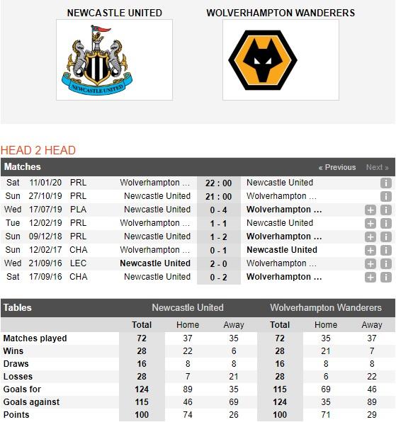 Newcastle-vs-Wolves-Ban-ha-Chich-choe-21h00-ngay-27-10-Ngoai-hang-Anh-Premier-League