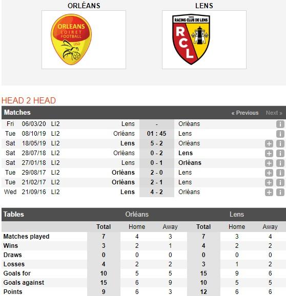 Orleans-vs-Lens-ap-sat-ngoi-dau-01h45-ngay-08-10-giai-hang-2-phap-france-ligue-2-4