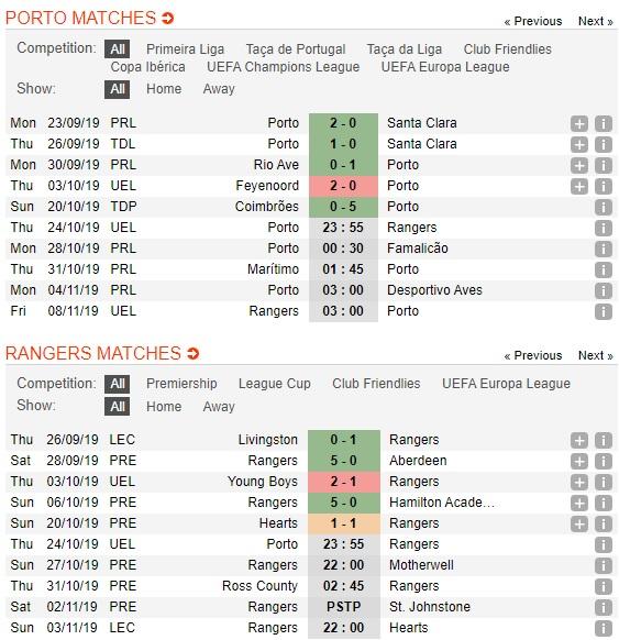 Porto-vs-Rangers-Suc-manh-Hang-rong-23h55-ngay-24-10-Cup-C2-chau-Au-Europa-League-1