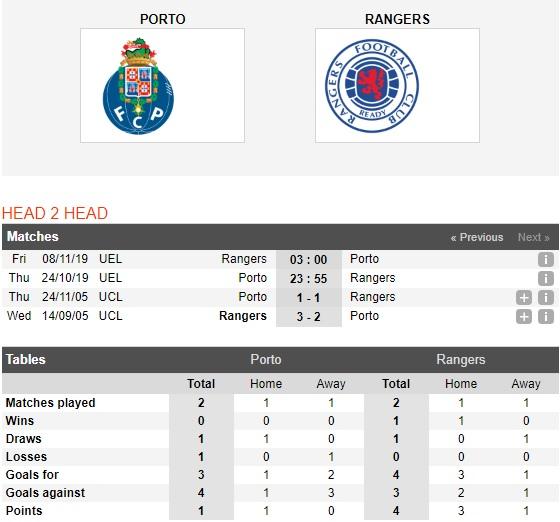 Porto-vs-Rangers-Suc-manh-Hang-rong-23h55-ngay-24-10-Cup-C2-chau-Au-Europa-League