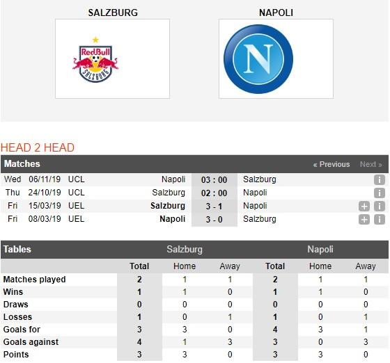 Salzburg-vs-Napoli-Bat-nat-ke-dai-cho-02h00-ngay-24-10-Cup-C1-chau-Au-Champions-League