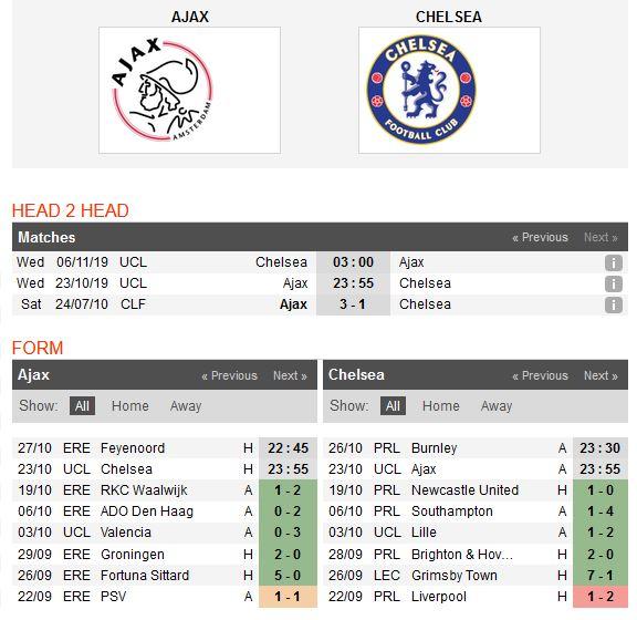 ajax-vs-chelsea-hoa-la-dep-23h55-ngay-23-10-cup-c1-chau-au-champions-league-5