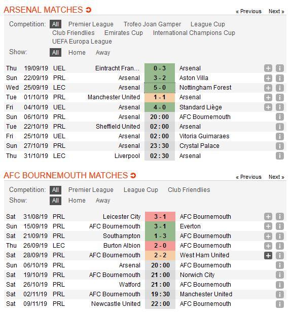 arsenal-vs-bournemouth-phao-thu-ren-vang-20h00-ngay-06-10-ngoai-hang-anh-premier-league-1