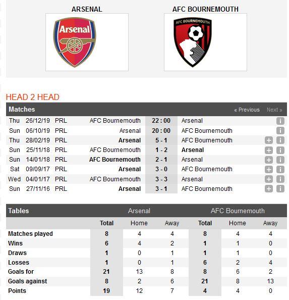arsenal-vs-bournemouth-phao-thu-ren-vang-20h00-ngay-06-10-ngoai-hang-anh-premier-league-2