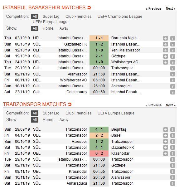 basaksehir-vs-trabzonspor-danh-chiem-ngoi-nhi-bang-00h00-ngay-29-10-giai-vdqg-tho-nhi-ky-turkey-super-league-1