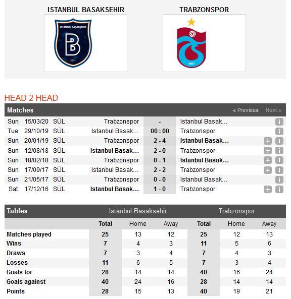 basaksehir-vs-trabzonspor-danh-chiem-ngoi-nhi-bang-00h00-ngay-29-10-giai-vdqg-tho-nhi-ky-turkey-super-league-2