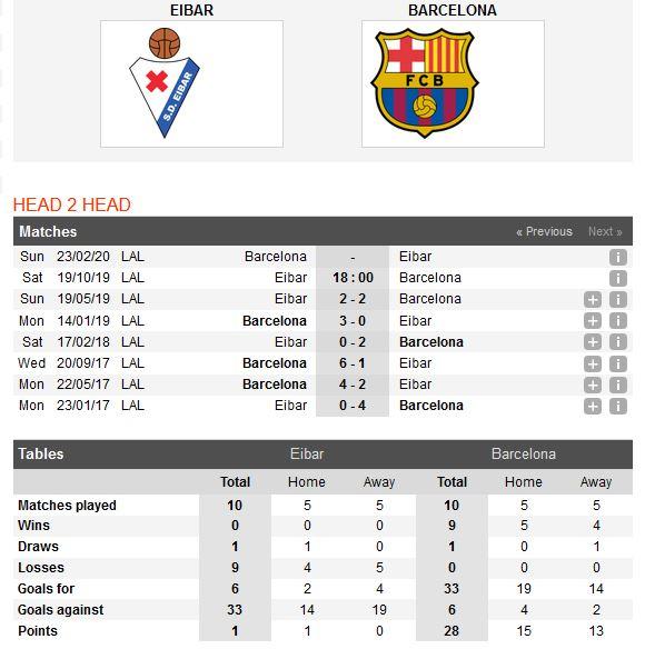 eibar-vs-barcelona-suc-manh-nha-vo-dich-18h00-ngay-19-10-giai-vdqg-tay-ban-nha-la-liga-4