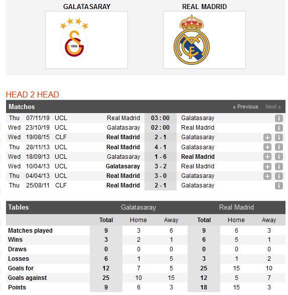 galatasaray-vs-real-madrid-sa-lay-noi-dat-khach-02h00-ngay-23-10-cup-c1-chau-au-champions-league-4