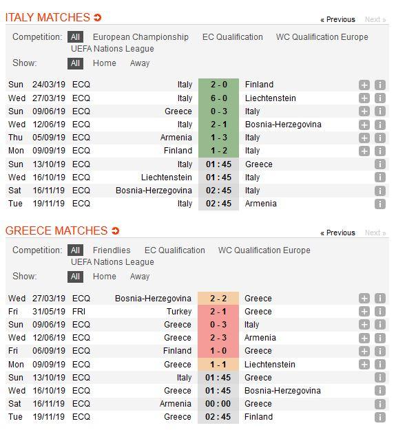 italia-vs-hy-lap-mot-buoc-den-vck-euro-2020-01h45-ngay-13-10-vong-loai-cup-cac-quoc-gia-chau-au-2020-euro-2020-1