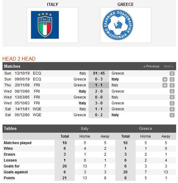 italia-vs-hy-lap-mot-buoc-den-vck-euro-2020-01h45-ngay-13-10-vong-loai-cup-cac-quoc-gia-chau-au-2020-euro-2020-2