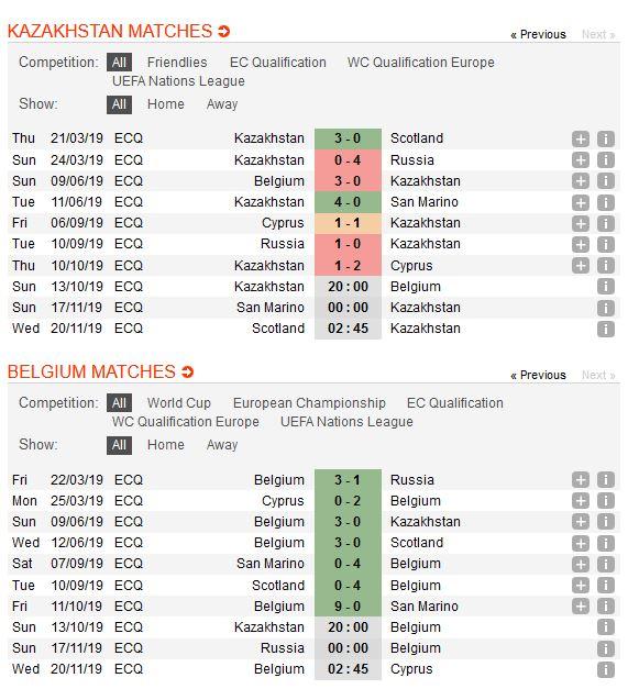 kazakhstan-vs-bi-chenh-lech-dang-cap-20h00-ngay-13-10-vong-loai-cup-cac-quoc-gia-chau-au-2020-euro-2020-2