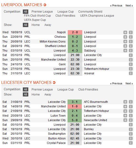 liverpool-vs-leicester-city-ha-guc-nhanh-tieu-diet-gon-21h00-ngay-05-10-ngoai-hang-anh-premier-league-4