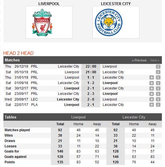 liverpool-vs-leicester-city-ha-guc-nhanh-tieu-diet-gon-21h00-ngay-05-10-ngoai-hang-anh-premier-league-5