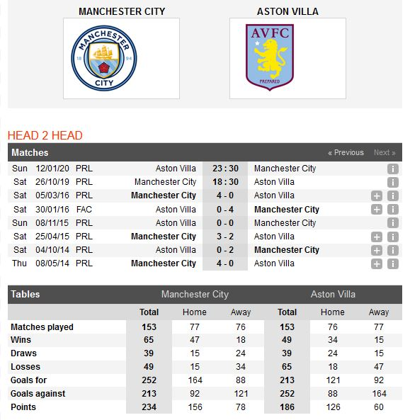 man-city-vs-aston-villa-tro-dem-xac-cua-the-citizens-18h30-ngay-26-10-ngoai-hang-anh-premier-league-5