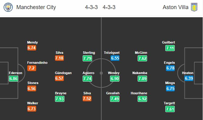 man-city-vs-aston-villa-tro-dem-xac-cua-the-citizens-18h30-ngay-26-10-ngoai-hang-anh-premier-league