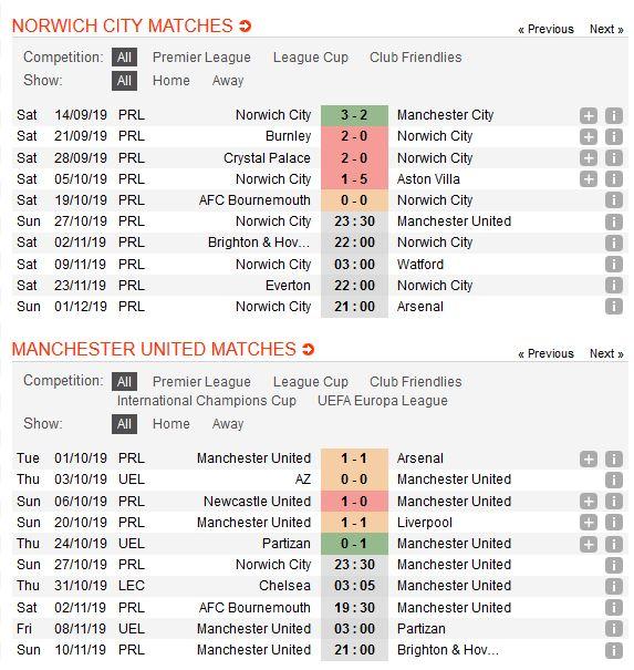 norwich-city-vs-man-united-ban-ha-chim-hoang-yen-23h30-27-10-ngoai-hang-anh-premier-league-3