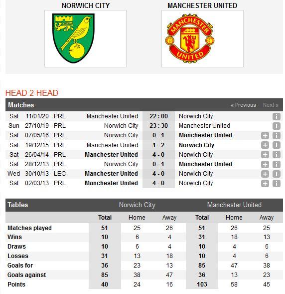 norwich-city-vs-man-united-ban-ha-chim-hoang-yen-23h30-27-10-ngoai-hang-anh-premier-league-4