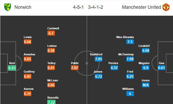 norwich-city-vs-man-united-ban-ha-chim-hoang-yen-23h30-27-10-ngoai-hang-anh-premier-league