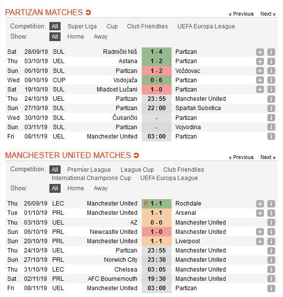 partizan-vs-man-united-khac-biet-ve-dang-cap-23h55-ngay-24-10-cup-c2-chau-au-europa-league-2