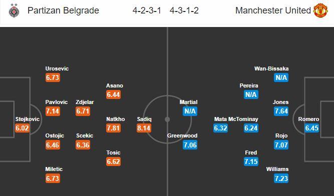 partizan-vs-man-united-khac-biet-ve-dang-cap-23h55-ngay-24-10-cup-c2-chau-au-europa-league-5