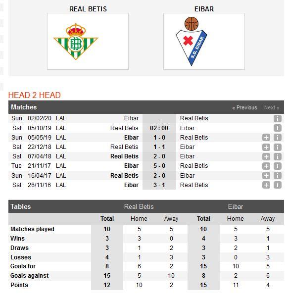 real-betis-vs-eibar-khon-nha-gap-dai-cho-02h00-ngay-05-10-giai-vdqg-tay-ban-nha-la-liga-4