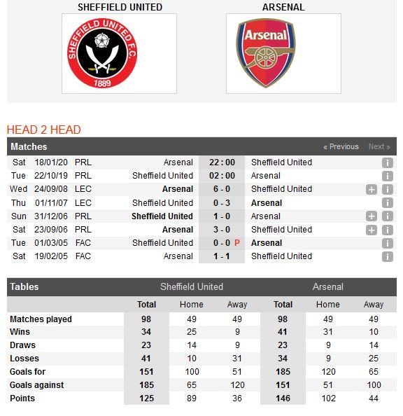sheffield-united-vs-arsenal-chien-thang-cho-phao-thu-02h00-ngay-22-10-ngoai-hang-anh-premier-league-2