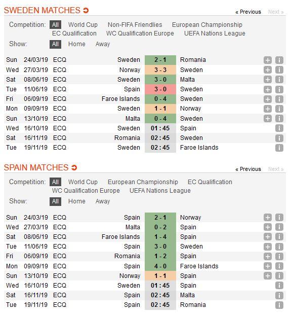 thuy-dien-vs-tay-ban-nha-chu-nha-co-diem-01h45-ngay-16-10-vong-loai-cup-vo-dich-cac-quoc-gia-chau-au-euro-2020-5