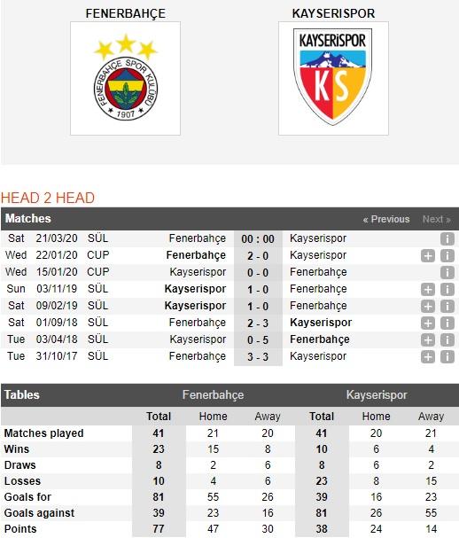 Fenerbahce-vs-Kayserispor-Vi-khach-cung-dau-00h00-ngay-21-03-VDQG-Tho-Nhi-Ky-Super-Lig-1