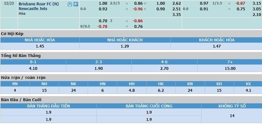 brisbane-roar-vs-newcastle-jets-tiep-tuc-mach-thang-hoa-15h30-ngay-20-03-vdqg-australia-australia-a-league-6