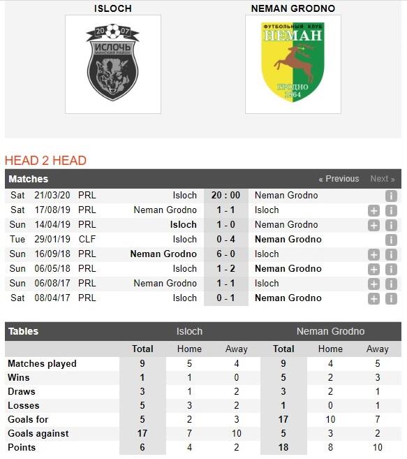 isloch-minsk-vs-neman-grodno-khach-chiem-uu-the-20h00-ngay-21-03-vdqg-belarus-belarus-premier-league-4