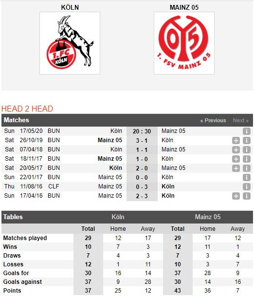 Cologne-vs-Mainz-05-Khon-nha-gap-dai-cho-20h30-ngay-17-05-VDQG-Duc-Bundesliga