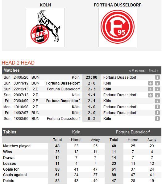 fc-cologne-vs-dusseldorf-hoa-la-dep-23h00-ngay-24-05-giai-vdqg-duc-bundesliga-3