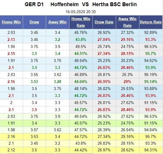 hoffenheim-vs-hertha-berlin-bat-phan-thang-bai-20h30-ngay-16-05-vdqg-duc-bundesliga-5
