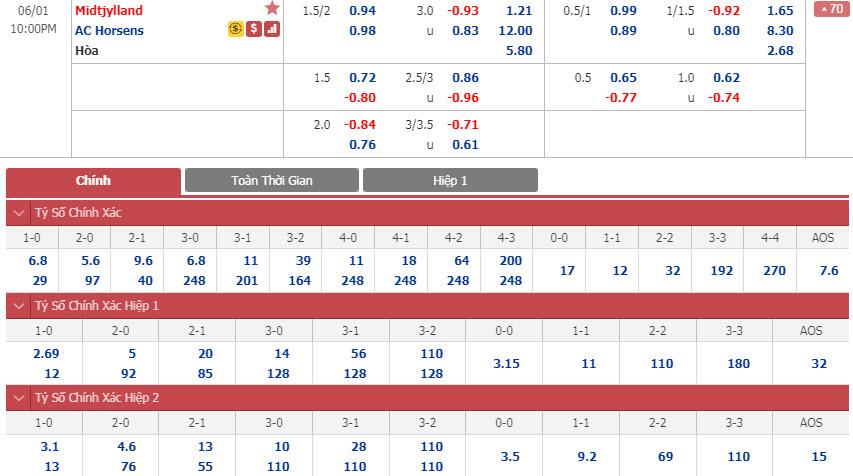 midtjylland-vs-horsens-21h00-ngay-01-06-1
