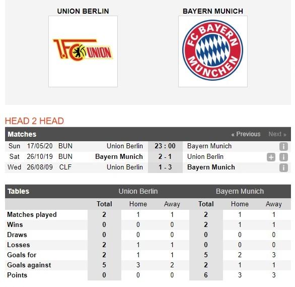 union-berlin-vs-bayern-munich-hum-xam-kho-thang-dam-23h00-ngay-17-05-vdqg-duc-bundesliga-4