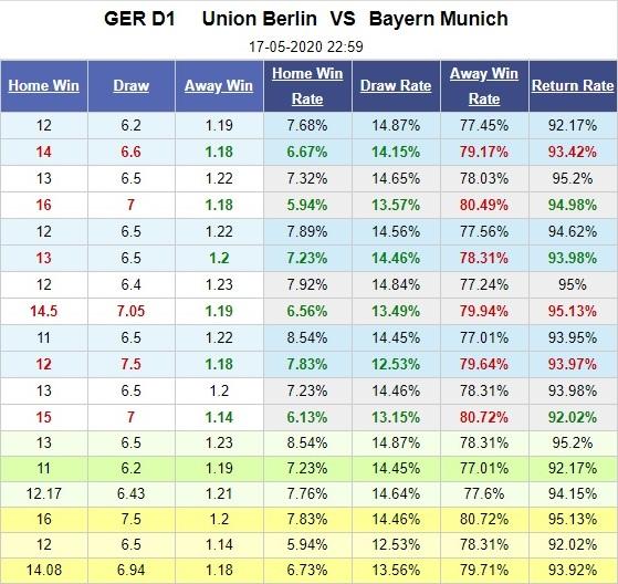union-berlin-vs-bayern-munich-hum-xam-kho-thang-dam-23h00-ngay-17-05-vdqg-duc-bundesliga-5